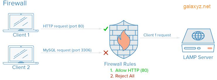 Sơ đồ firewall